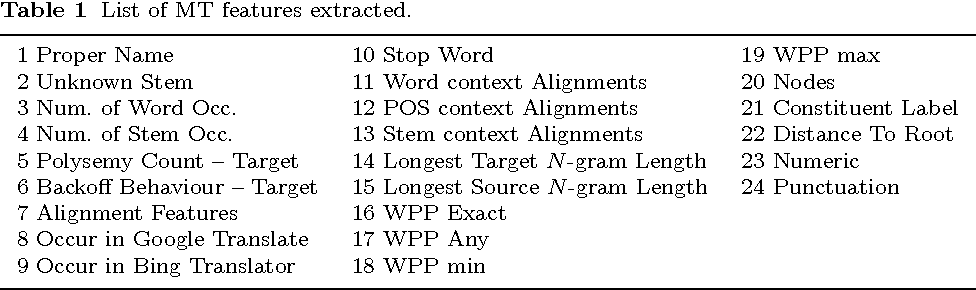 Figure 1 for Automatic Quality Assessment for Speech Translation Using Joint ASR and MT Features
