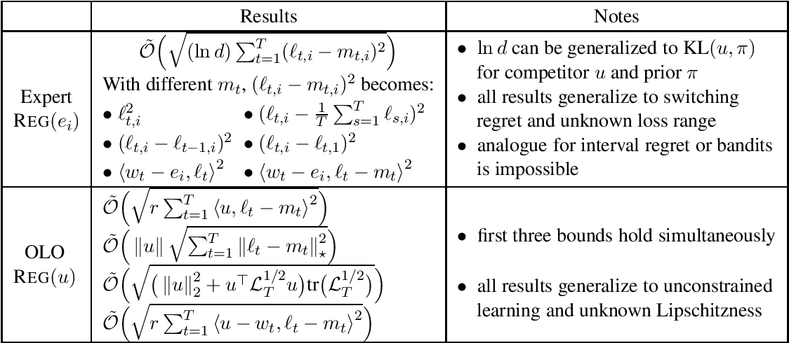 Figure 1 for Impossible Tuning Made Possible: A New Expert Algorithm and Its Applications