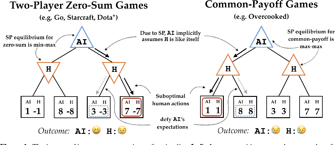 Figure 1 for On the Utility of Learning about Humans for Human-AI Coordination