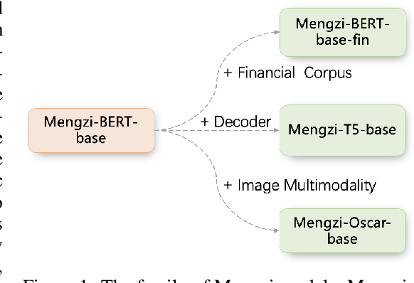 Figure 1 for Mengzi: Towards Lightweight yet Ingenious Pre-trained Models for Chinese