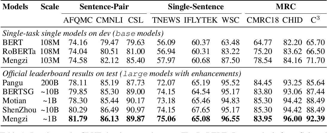 Figure 2 for Mengzi: Towards Lightweight yet Ingenious Pre-trained Models for Chinese