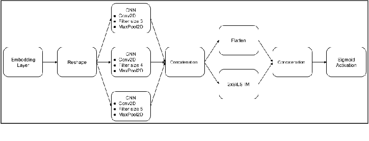 Figure 1 for An Online Multilingual Hate speech Recognition System