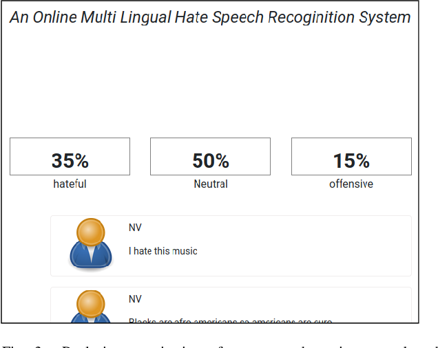 Figure 3 for An Online Multilingual Hate speech Recognition System