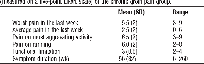 TABLE 2. Groin pain (measured on a 10-cm VAS) and functional limitation (measured on a five-point Likert scale) of the chronic groin pain group.