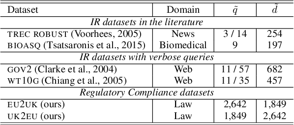 Figure 2 for Regulatory Compliance through Doc2Doc Information Retrieval: A case study in EU/UK legislation where text similarity has limitations