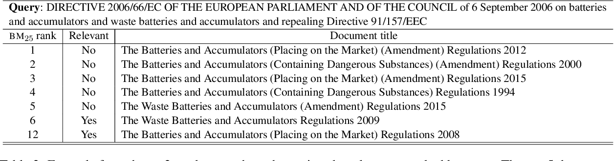 Figure 4 for Regulatory Compliance through Doc2Doc Information Retrieval: A case study in EU/UK legislation where text similarity has limitations