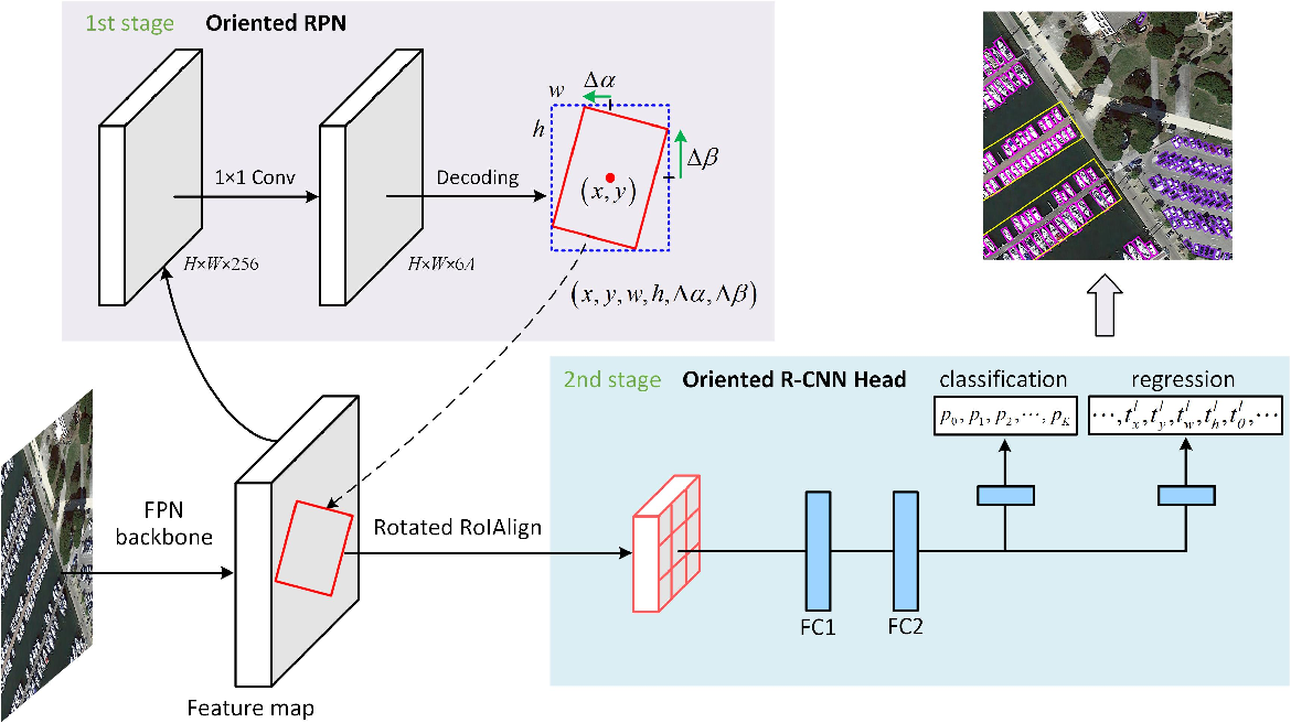 Figure 2 for Oriented R-CNN for Object Detection