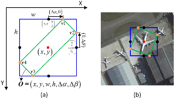 Figure 4 for Oriented R-CNN for Object Detection