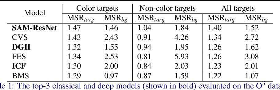 Figure 2 for Do Saliency Models Detect Odd-One-Out Targets? New Datasets and Evaluations