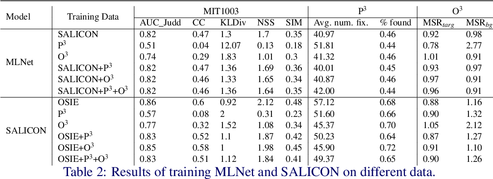 Figure 4 for Do Saliency Models Detect Odd-One-Out Targets? New Datasets and Evaluations