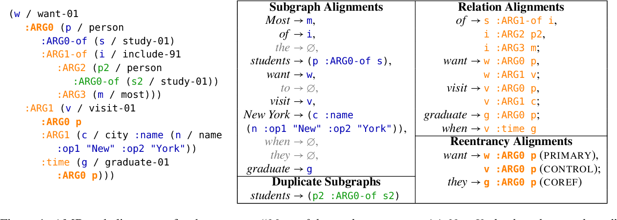 Figure 2 for Probabilistic, Structure-Aware Algorithms for Improved Variety, Accuracy, and Coverage of AMR Alignments
