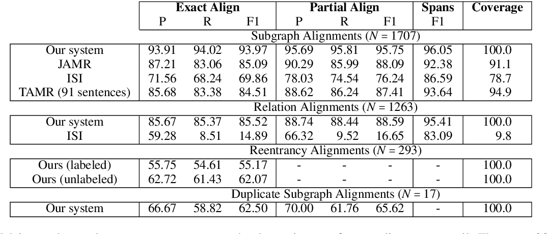 Figure 4 for Probabilistic, Structure-Aware Algorithms for Improved Variety, Accuracy, and Coverage of AMR Alignments