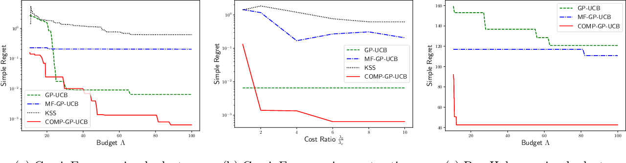 Figure 1 for Zeroth Order Non-convex optimization with Dueling-Choice Bandits