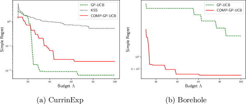 Figure 3 for Zeroth Order Non-convex optimization with Dueling-Choice Bandits