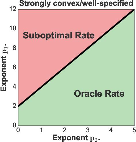 Figure 1 for Orthogonal Statistical Learning