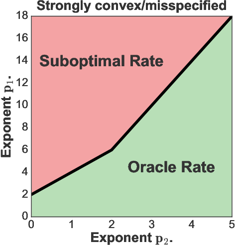 Figure 2 for Orthogonal Statistical Learning
