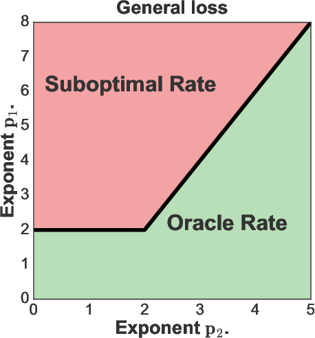 Figure 3 for Orthogonal Statistical Learning