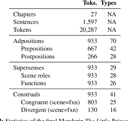 Figure 3 for A Corpus of Adpositional Supersenses for Mandarin Chinese