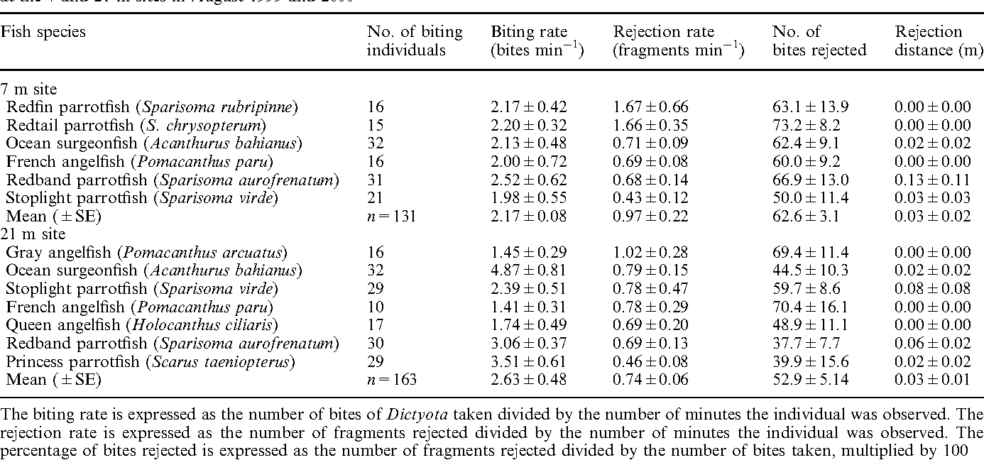 Table 2 Mean (±SE) biting and rejection rates and percentage of bites rejected for each species of reef fish observed foraging on Dictyota at the 7 and 21 m sites in August 1999 and 2000