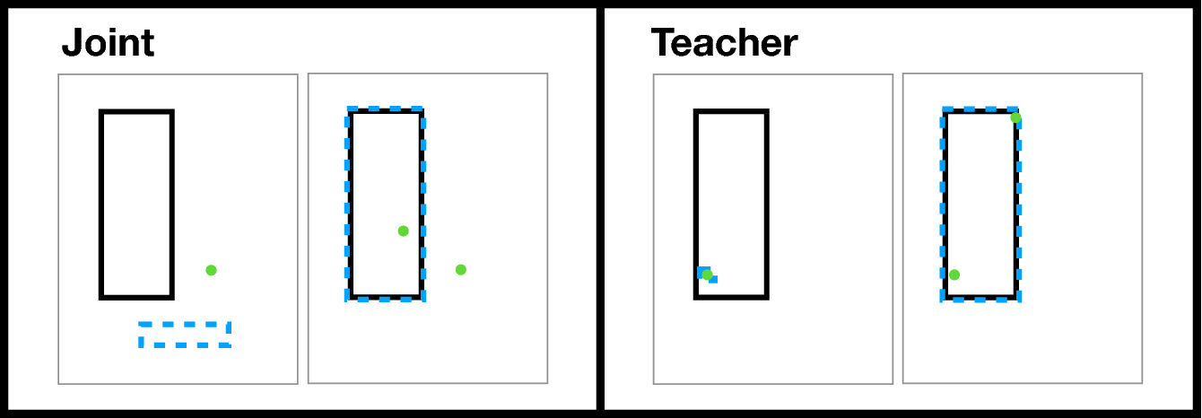Figure 2 for Interpretable and Pedagogical Examples