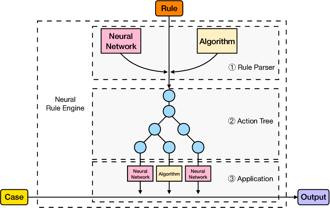 Figure 1 for Generalize Symbolic Knowledge With Neural Rule Engine