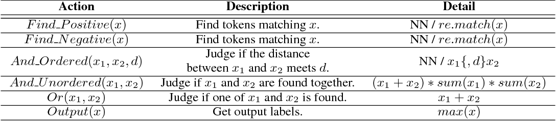 Figure 2 for Generalize Symbolic Knowledge With Neural Rule Engine