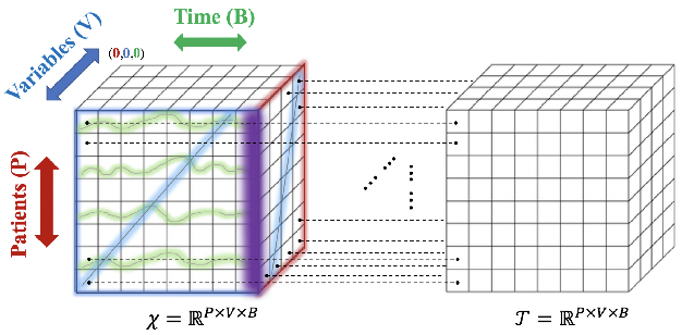 Figure 1 for Mixture-based Multiple Imputation Model for Clinical Data with a Temporal Dimension