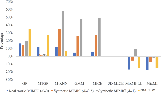Figure 2 for Mixture-based Multiple Imputation Model for Clinical Data with a Temporal Dimension