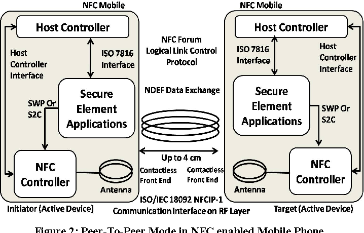 Figure 2 from NFC — Vulnerabilities and defense - Semantic Scholar