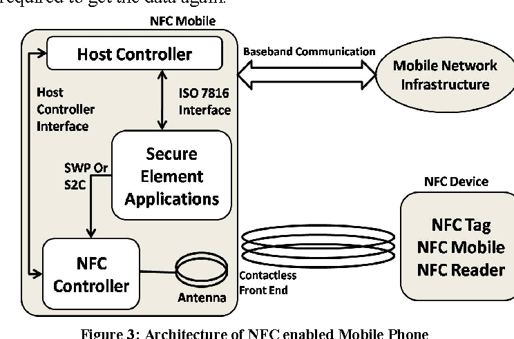 Figure 3 from NFC — Vulnerabilities and defense - Semantic Scholar