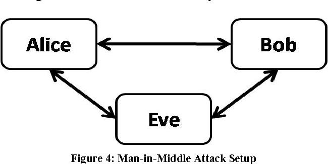 NFC — Vulnerabilities and defense - Semantic Scholar