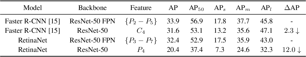 Figure 1 for Revisiting Feature Alignment for One-stage Object Detection