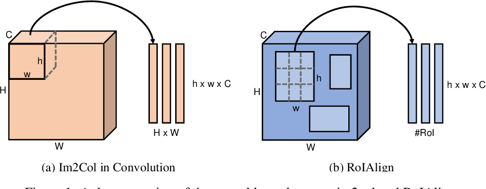 Figure 2 for Revisiting Feature Alignment for One-stage Object Detection
