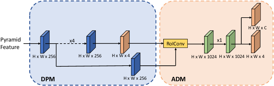 Figure 3 for Revisiting Feature Alignment for One-stage Object Detection