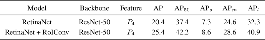 Figure 4 for Revisiting Feature Alignment for One-stage Object Detection