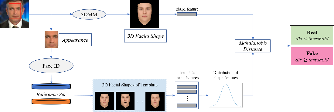 Figure 1 for Robust Face-Swap Detection Based on 3D Facial Shape Information
