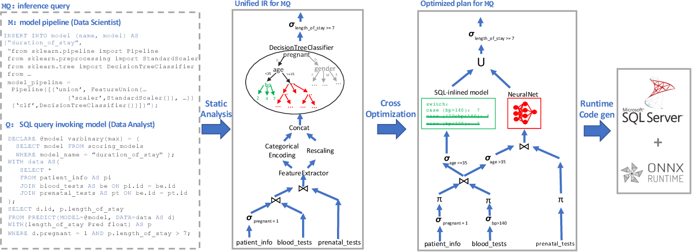 Figure 1 for Extending Relational Query Processing with ML Inference