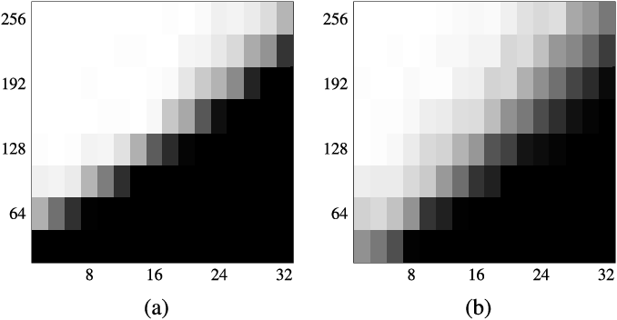 Figure 2 for Blind Gain and Phase Calibration via Sparse Spectral Methods