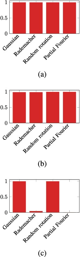 Figure 3 for Blind Gain and Phase Calibration via Sparse Spectral Methods