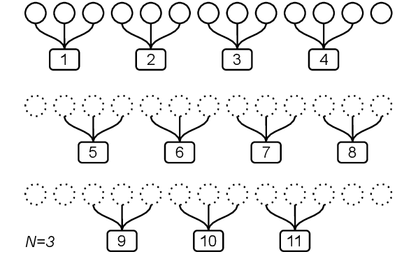 Figure 3 for Alleviating Sequence Information Loss with Data Overlapping and Prime Batch Sizes