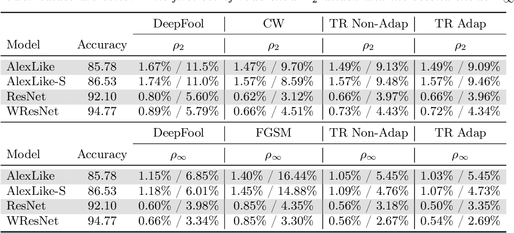 Figure 2 for Trust Region Based Adversarial Attack on Neural Networks