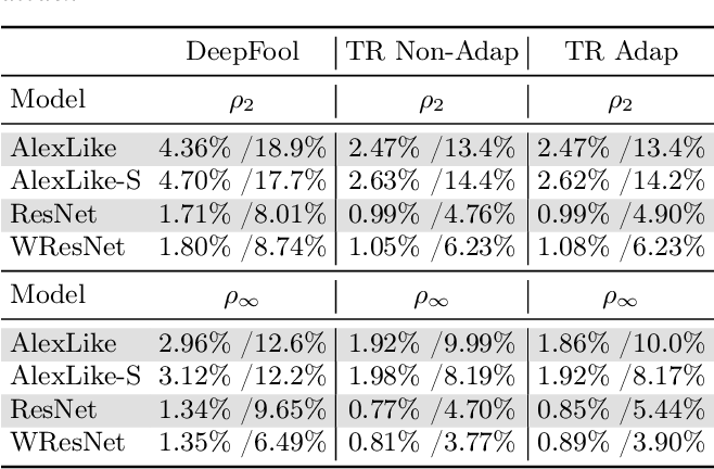Figure 4 for Trust Region Based Adversarial Attack on Neural Networks
