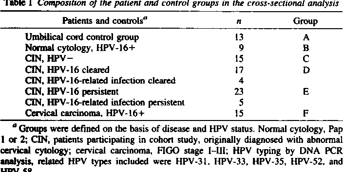 Table 1 Composition of the patient and control groups in the cross-sectionalanalysisPa ients