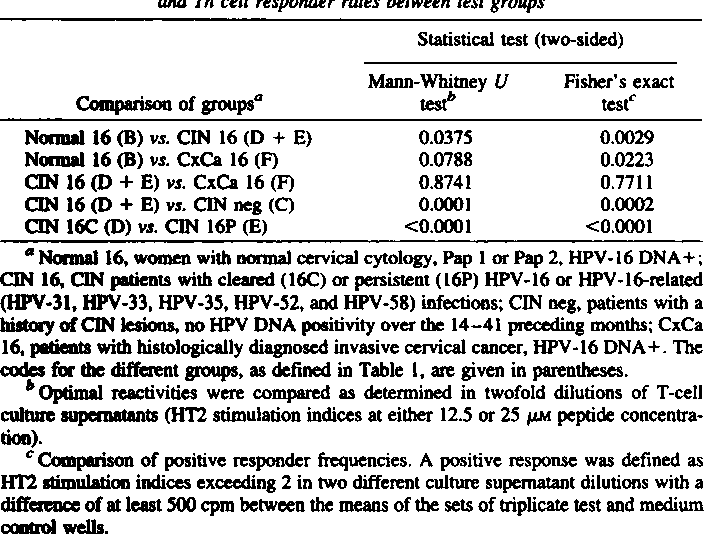 Table 3 Statistical analysis ofdifferences in HPV-16 E7-spec@ficTh cellreactivitiesand