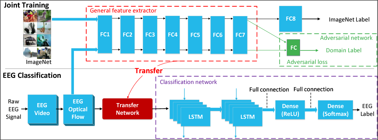Figure 4 for Deep Transfer Learning for EEG-based Brain Computer Interface