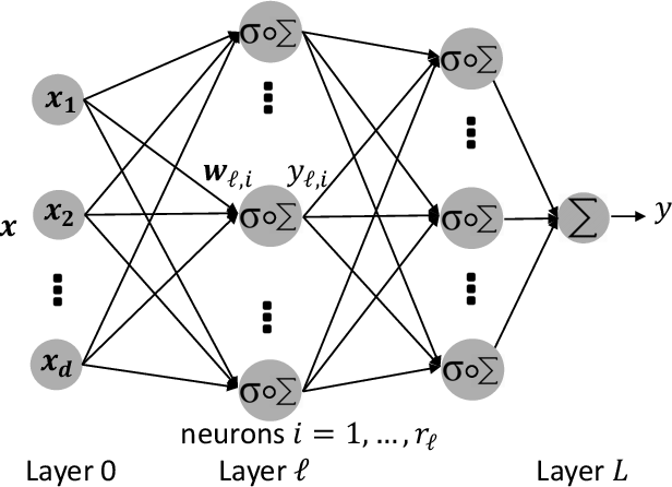 Figure 1 for The Rate of Convergence of Variation-Constrained Deep Neural Networks