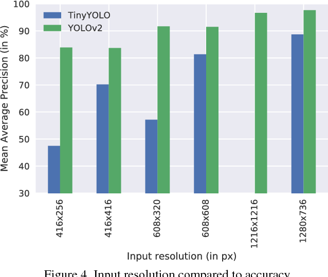 Figure 1 from Embedded Real-Time Object Detection for a UAV Warning