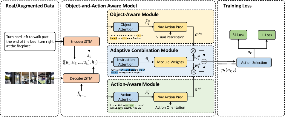 Figure 3 for Object-and-Action Aware Model for Visual Language Navigation