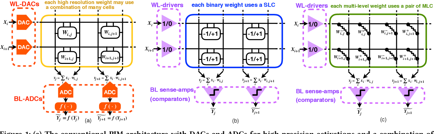 Figure 1 for A binary-activation, multi-level weight RNN and training algorithm for processing-in-memory inference with eNVM