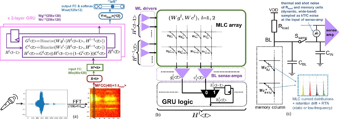 Figure 3 for A binary-activation, multi-level weight RNN and training algorithm for processing-in-memory inference with eNVM